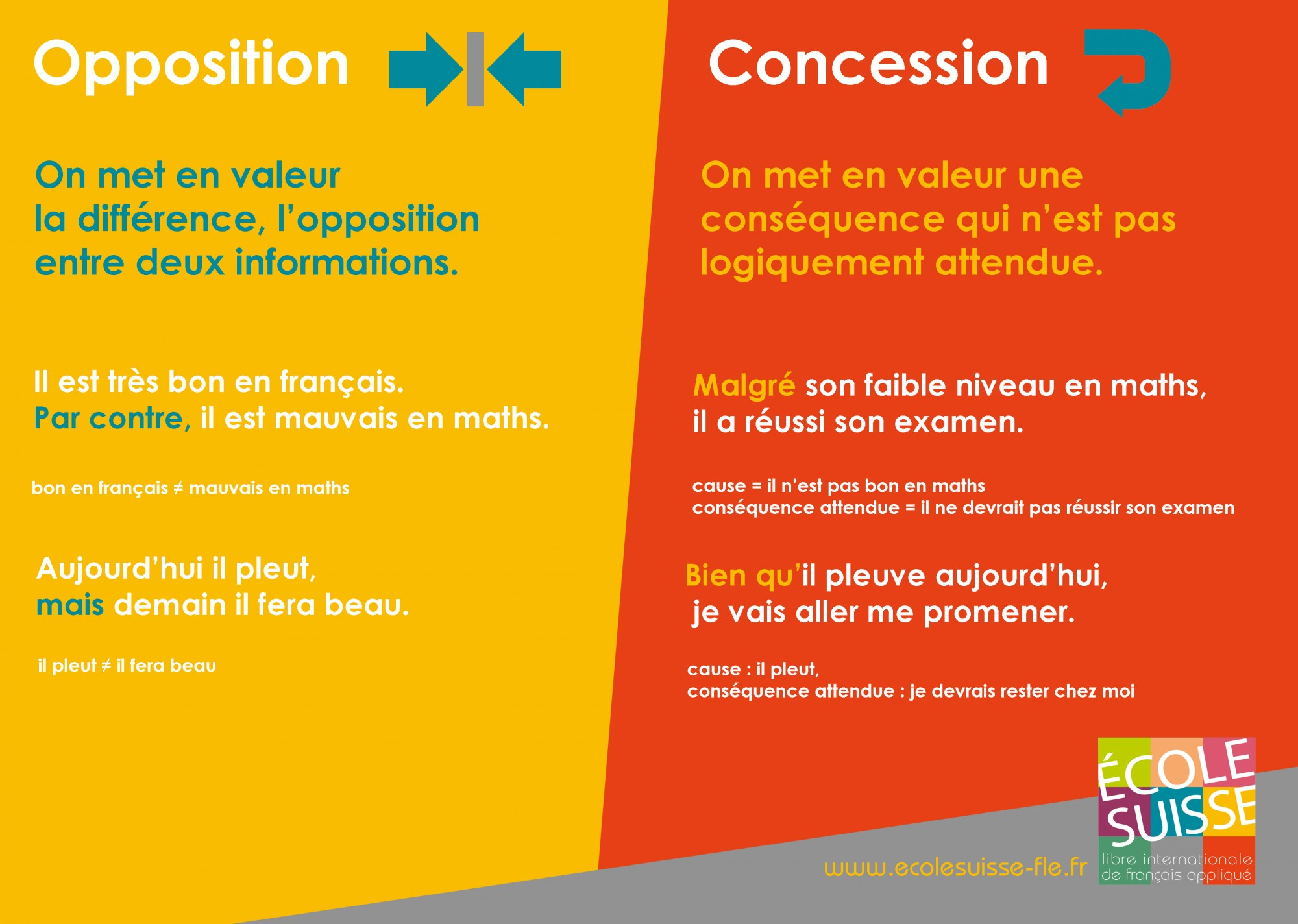 Ecole Suisse Internationale-Opposition et concession (2)